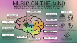 Students are impacted by music not only in their regular lives, but unconsciously as well. According to studies, music impacts almost every part of the brain and has benefits in brain function. These benefits help students subconsciously gain more from listening to music.